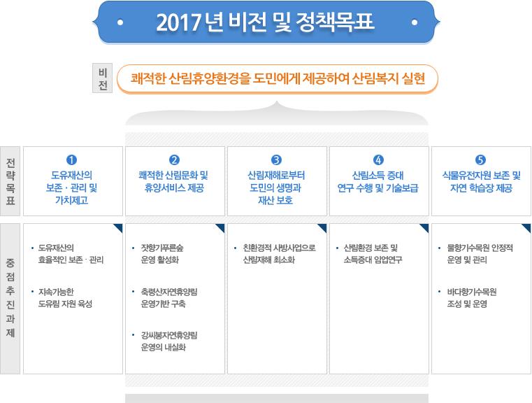 2016년 비전 및 목표